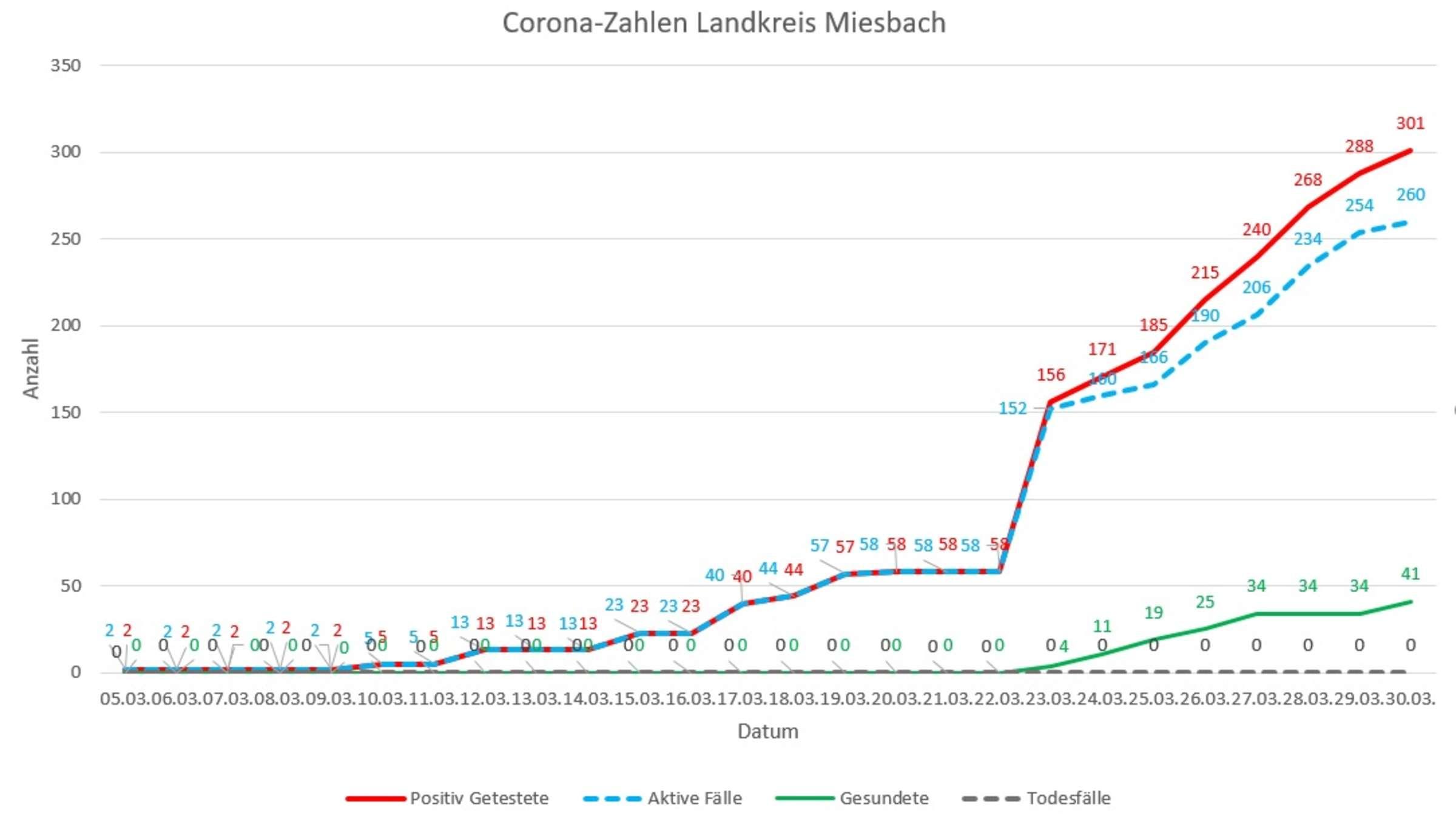 Bayern Zahlen Corona